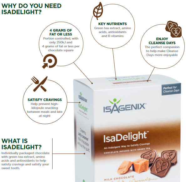 Benefits of IsaDelights